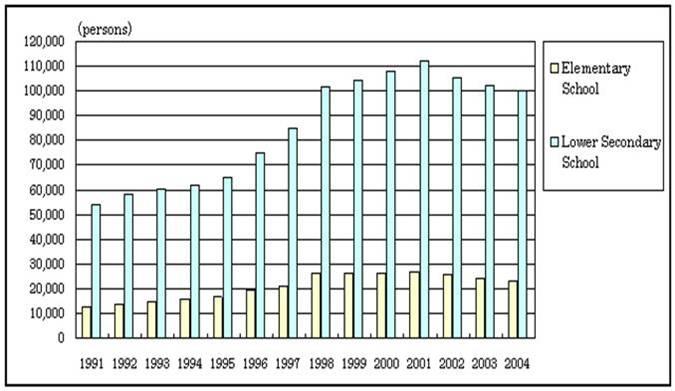 Sumber: School Basic Survey, Lifelong Learning Policy Bureau, MEXT